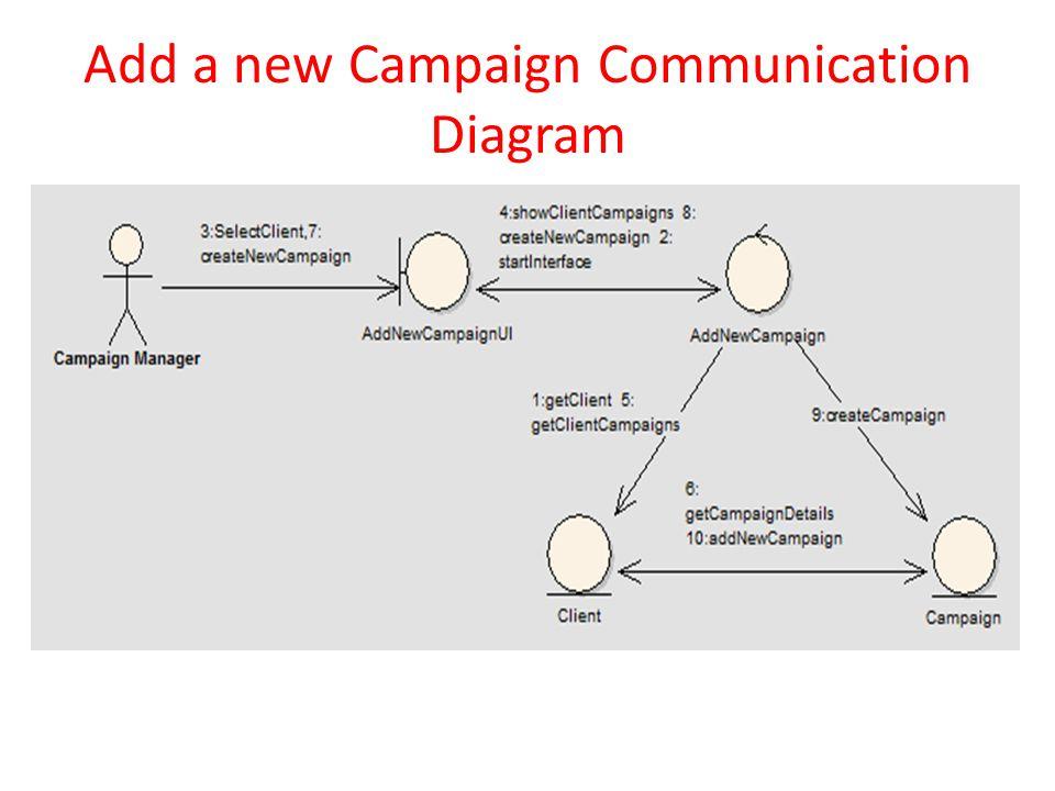 Add a new Campaign Communication Diagram