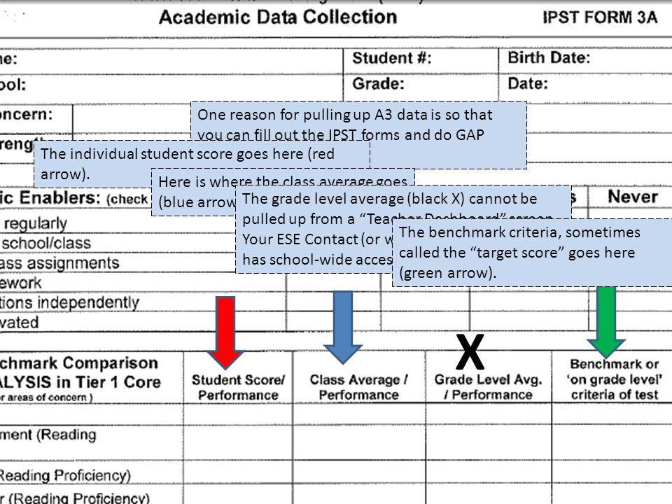 X One reason for pulling up A3 data is so that you can fill out the IPST forms and do GAP analysis.