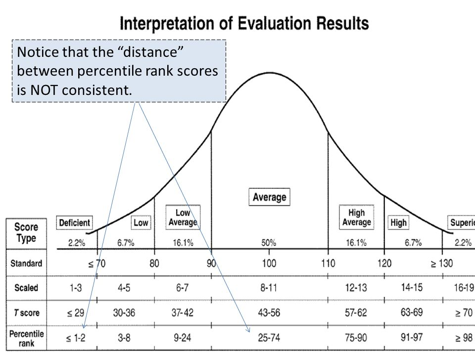 's Notice that the distance between percentile rank scores is NOT consistent.
