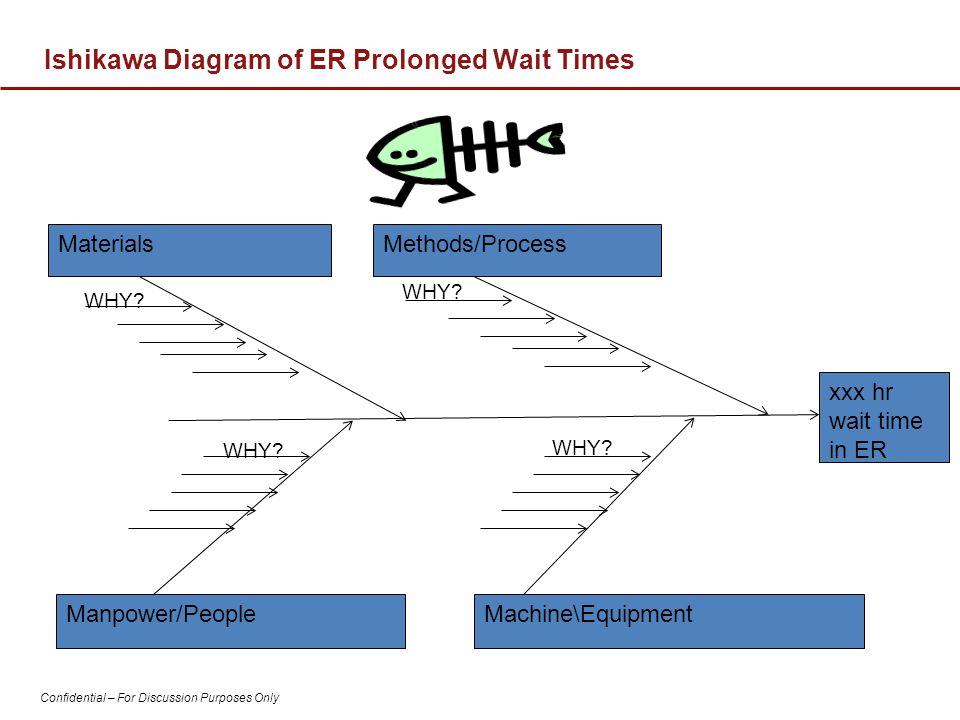 Confidential – For Discussion Purposes Only Ishikawa Diagram of ER Prolonged Wait Times MaterialsMethods/Process Manpower/PeopleMachine\Equipment WHY?
