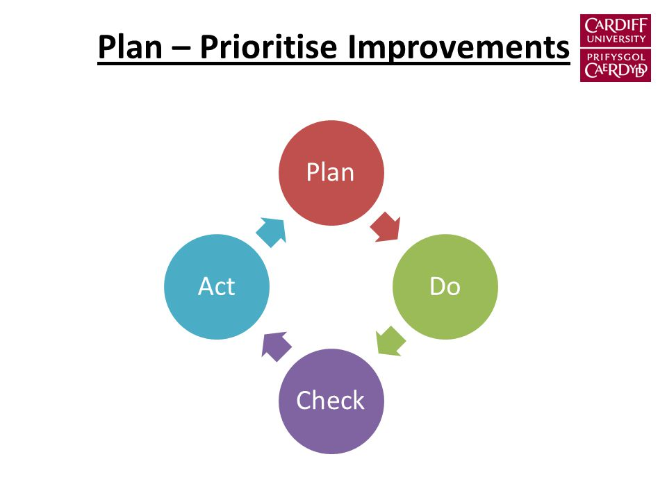 Plan – Prioritise Improvements Plan Do Check Act
