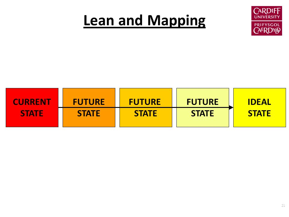 21 Lean and Mapping CURRENT STATE IDEAL STATE FUTURE STATE FUTURE STATE FUTURE STATE