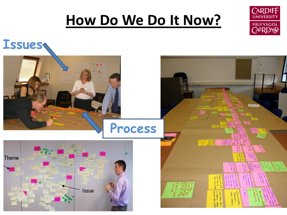 How Do We Do It Now Issues Process