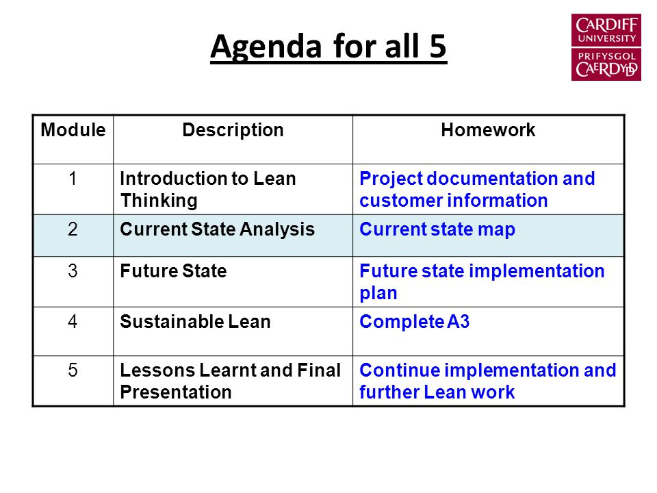 Agenda for all 5 ModuleDescriptionHomework 1Introduction to Lean Thinking Project documentation and customer information 2Current State AnalysisCurrent state map 3Future StateFuture state implementation plan 4Sustainable LeanComplete A3 5Lessons Learnt and Final Presentation Continue implementation and further Lean work
