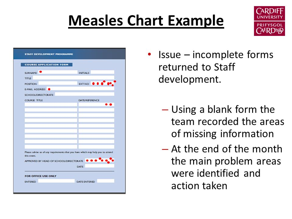 Measles Chart Example Issue – incomplete forms returned to Staff development.