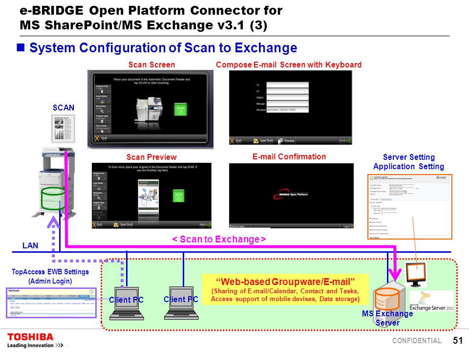 51 CONFIDENTIAL e-BRIDGE Open Platform Connector for MS SharePoint/MS Exchange v3.1 (3) SCAN LAN Scan Screen Compose E-mail Screen with Keyboard E-mail Confirmation Server Setting Application Setting TopAccess EWB Settings (Admin Login) Client PC Web-based Groupware/E-mail (Sharing of E-mail/Calendar, Contact and Tasks, Access support of mobile devises, Data storage) Client PC System Configuration of Scan to Exchange Scan Preview MS Exchange Server
