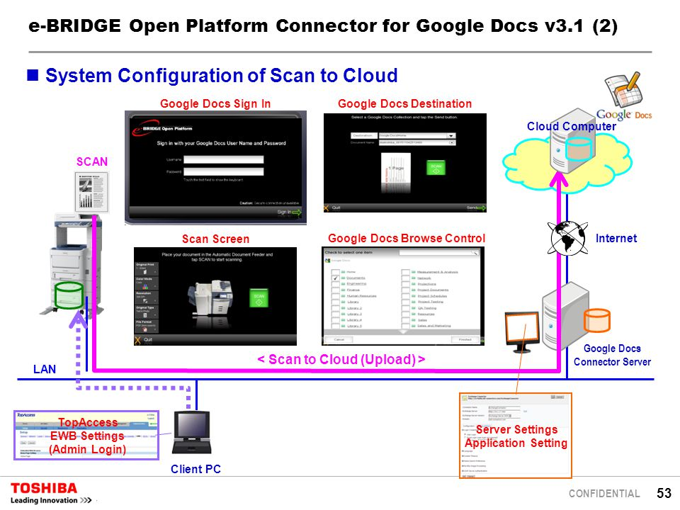 53 CONFIDENTIAL e-BRIDGE Open Platform Connector for Google Docs v3.1 (2) SCAN LAN Google Docs Sign In Google Docs Destination Google Docs Browse Control Server Settings Application Setting TopAccess EWB Settings (Admin Login) Client PC System Configuration of Scan to Cloud Internet Cloud Computer Google Docs Connector Server Scan Screen