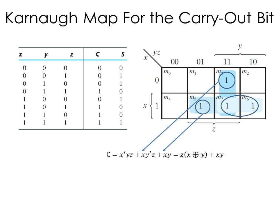 Karnaugh Map For the Carry-Out Bit