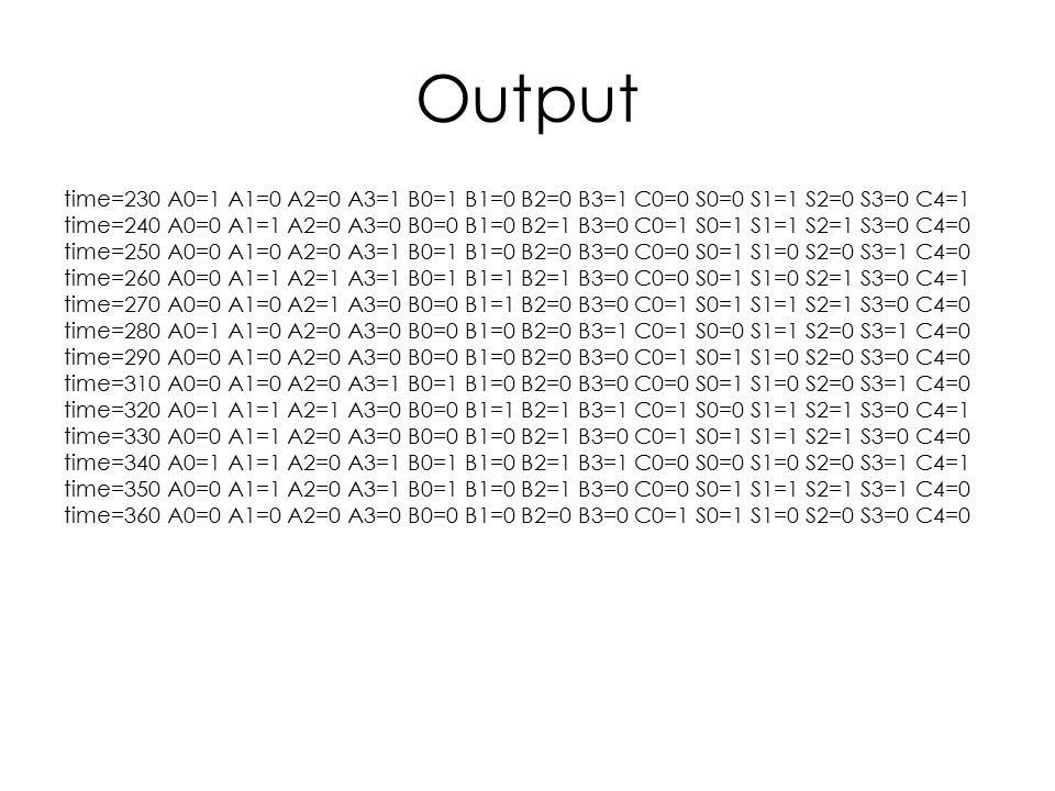 Output time=230 A0=1 A1=0 A2=0 A3=1 B0=1 B1=0 B2=0 B3=1 C0=0 S0=0 S1=1 S2=0 S3=0 C4=1 time=240 A0=0 A1=1 A2=0 A3=0 B0=0 B1=0 B2=1 B3=0 C0=1 S0=1 S1=1 S2=1 S3=0 C4=0 time=250 A0=0 A1=0 A2=0 A3=1 B0=1 B1=0 B2=0 B3=0 C0=0 S0=1 S1=0 S2=0 S3=1 C4=0 time=260 A0=0 A1=1 A2=1 A3=1 B0=1 B1=1 B2=1 B3=0 C0=0 S0=1 S1=0 S2=1 S3=0 C4=1 time=270 A0=0 A1=0 A2=1 A3=0 B0=0 B1=1 B2=0 B3=0 C0=1 S0=1 S1=1 S2=1 S3=0 C4=0 time=280 A0=1 A1=0 A2=0 A3=0 B0=0 B1=0 B2=0 B3=1 C0=1 S0=0 S1=1 S2=0 S3=1 C4=0 time=290 A0=0 A1=0 A2=0 A3=0 B0=0 B1=0 B2=0 B3=0 C0=1 S0=1 S1=0 S2=0 S3=0 C4=0 time=310 A0=0 A1=0 A2=0 A3=1 B0=1 B1=0 B2=0 B3=0 C0=0 S0=1 S1=0 S2=0 S3=1 C4=0 time=320 A0=1 A1=1 A2=1 A3=0 B0=0 B1=1 B2=1 B3=1 C0=1 S0=0 S1=1 S2=1 S3=0 C4=1 time=330 A0=0 A1=1 A2=0 A3=0 B0=0 B1=0 B2=1 B3=0 C0=1 S0=1 S1=1 S2=1 S3=0 C4=0 time=340 A0=1 A1=1 A2=0 A3=1 B0=1 B1=0 B2=1 B3=1 C0=0 S0=0 S1=0 S2=0 S3=1 C4=1 time=350 A0=0 A1=1 A2=0 A3=1 B0=1 B1=0 B2=1 B3=0 C0=0 S0=1 S1=1 S2=1 S3=1 C4=0 time=360 A0=0 A1=0 A2=0 A3=0 B0=0 B1=0 B2=0 B3=0 C0=1 S0=1 S1=0 S2=0 S3=0 C4=0