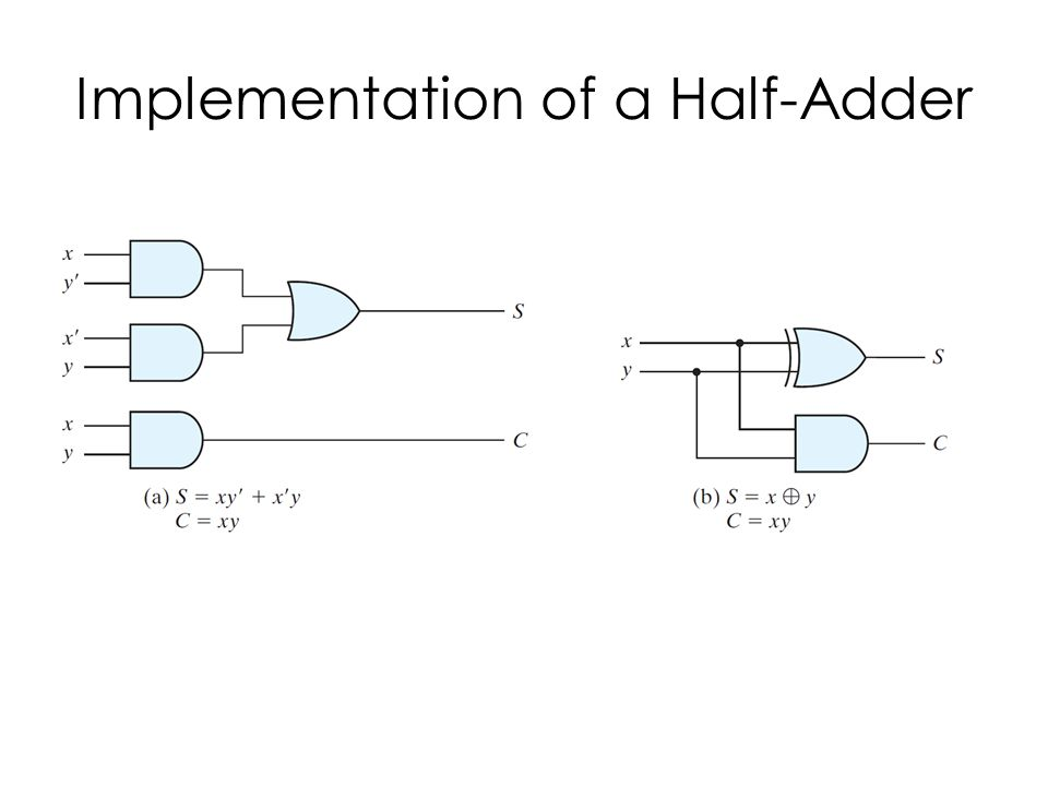 Implementation of a Half-Adder