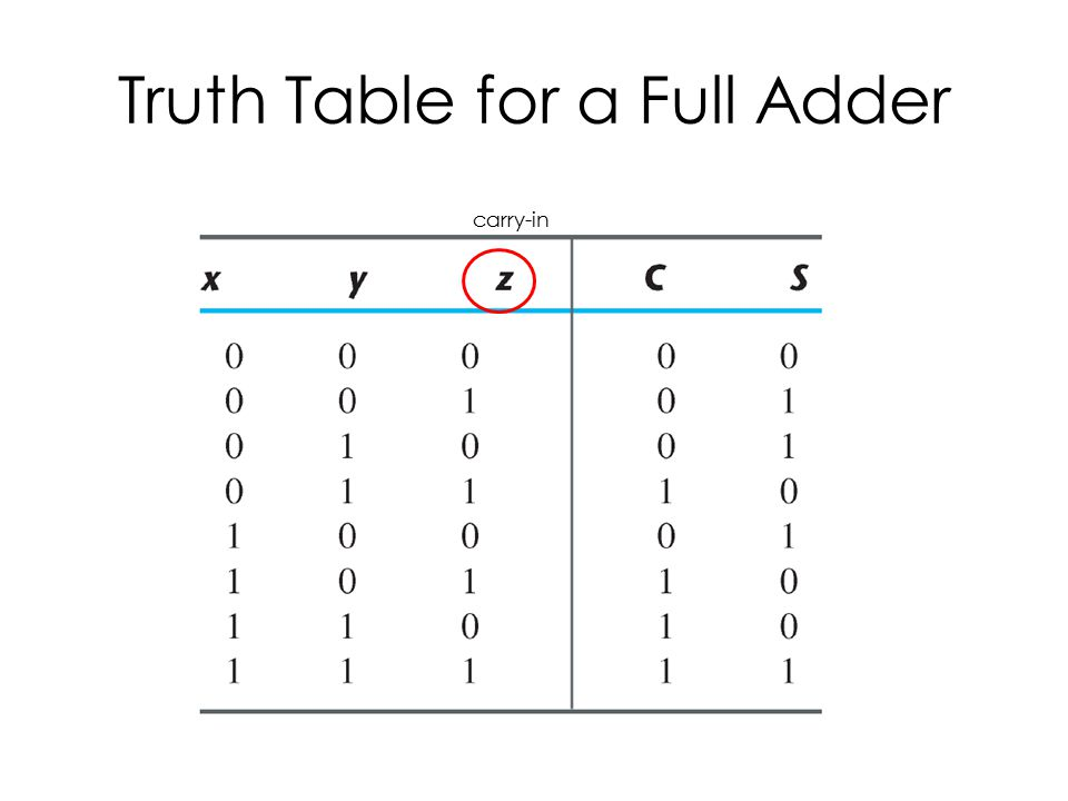 Truth Table for a Full Adder carry-in