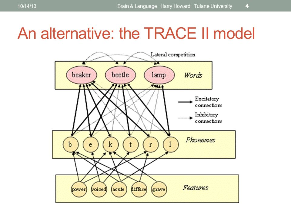 An alternative: the TRACE II model 10/14/13Brain & Language - Harry Howard - Tulane University 4