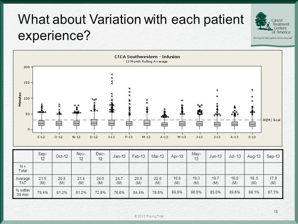 What about Variation with each patient experience.