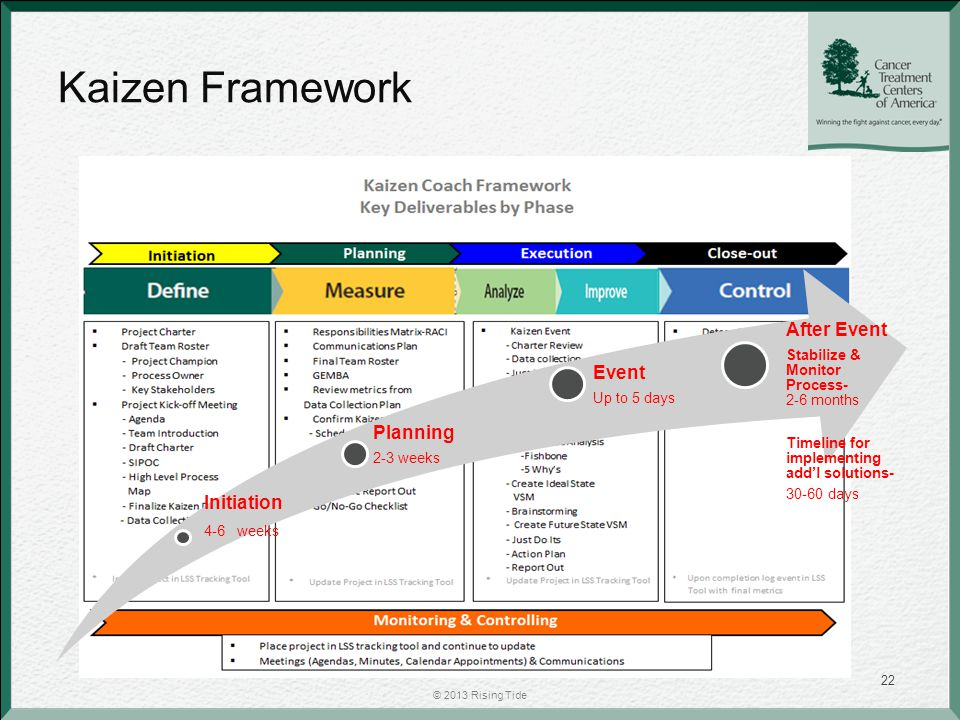 Kaizen Framework © 2013 Rising Tide 22 Initiation 4-6 weeks Planning 2-3 weeks Event Up to 5 days After Event Stabilize & Monitor Process- 2-6 months Timeline for implementing add'l solutions- 30-60 days