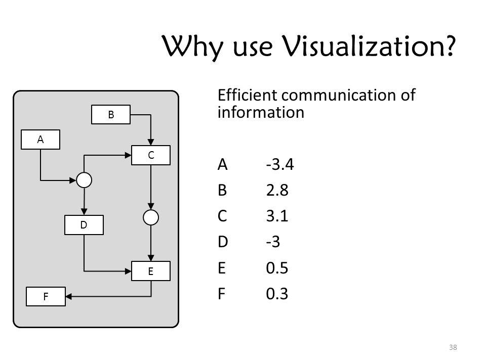 Why use Visualization.