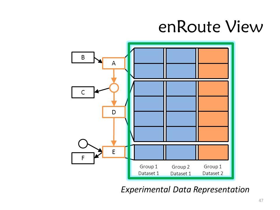 enRoute View 47 Group 1 Dataset 1 Group 2 Dataset 1 Group 1 Dataset 2 B C F A D E Experimental Data Representation