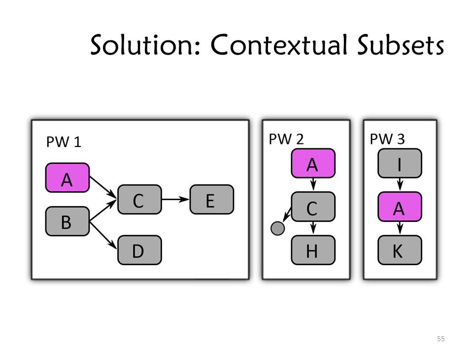 Solution: Contextual Subsets 55