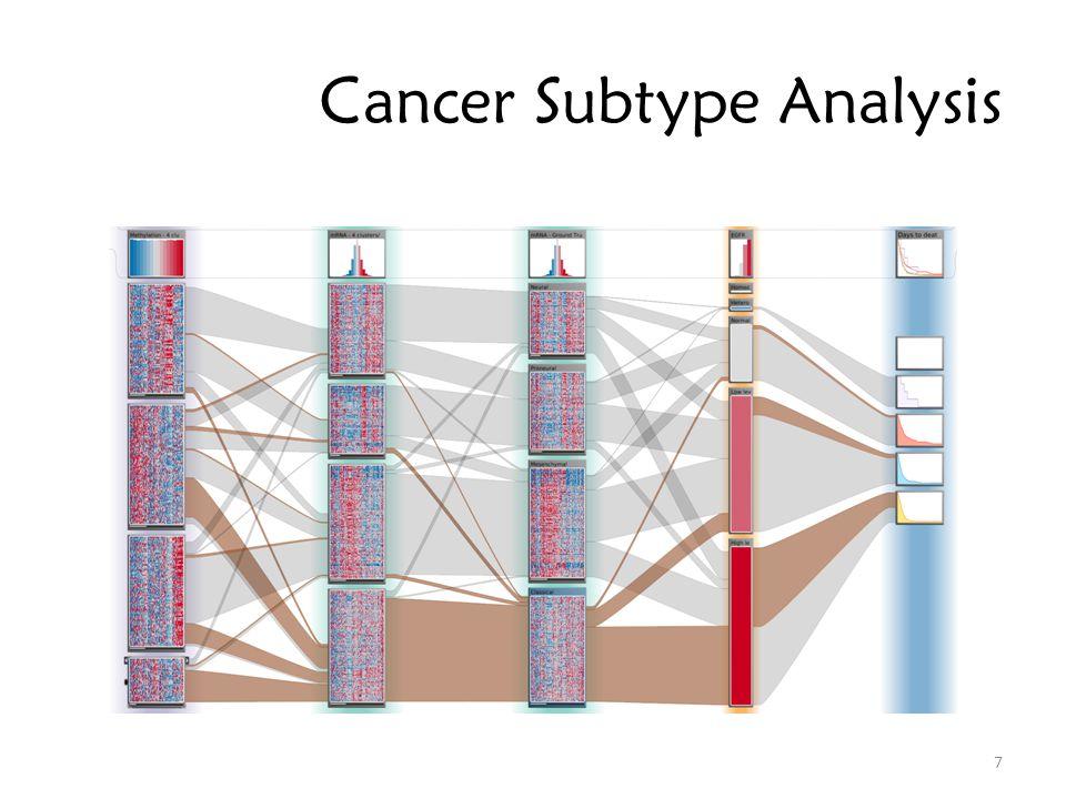 Gene Expression Data (Numerical) Copy Number Data (Ordered Categorical) Mutation Data 48