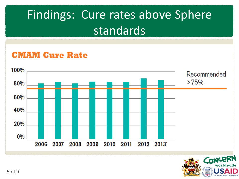 5 of 9 Findings: Cure rates above Sphere standards
