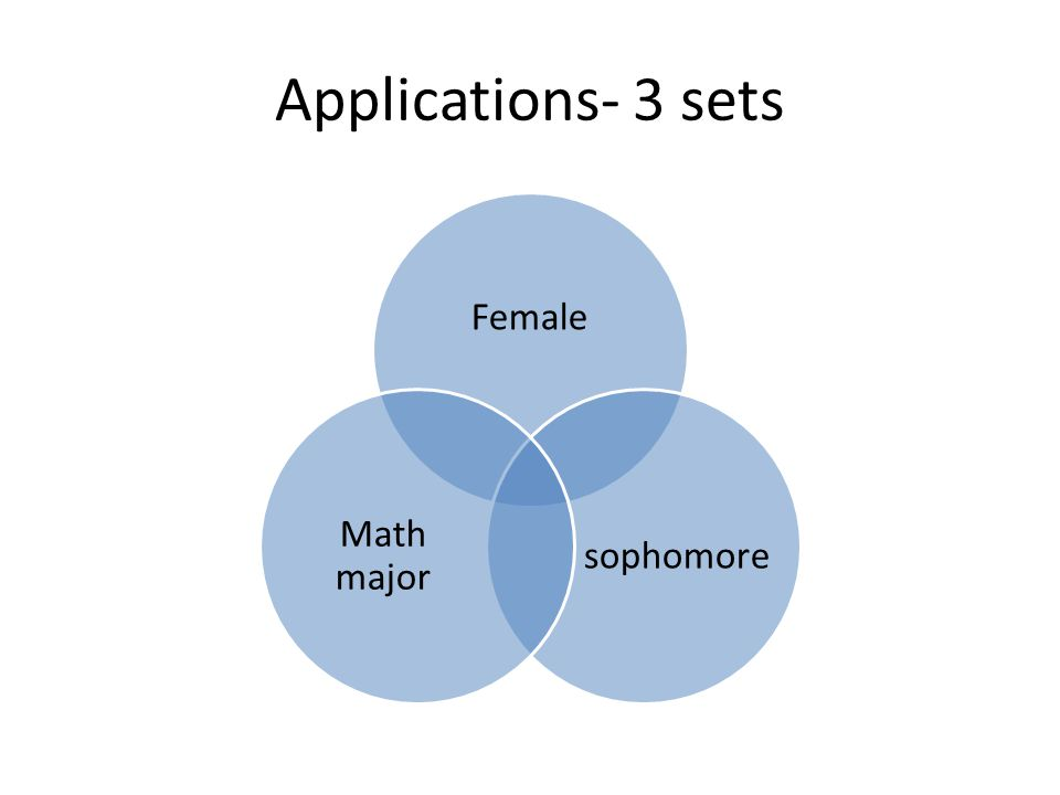 Applications- 3 sets Female sophomore Math major
