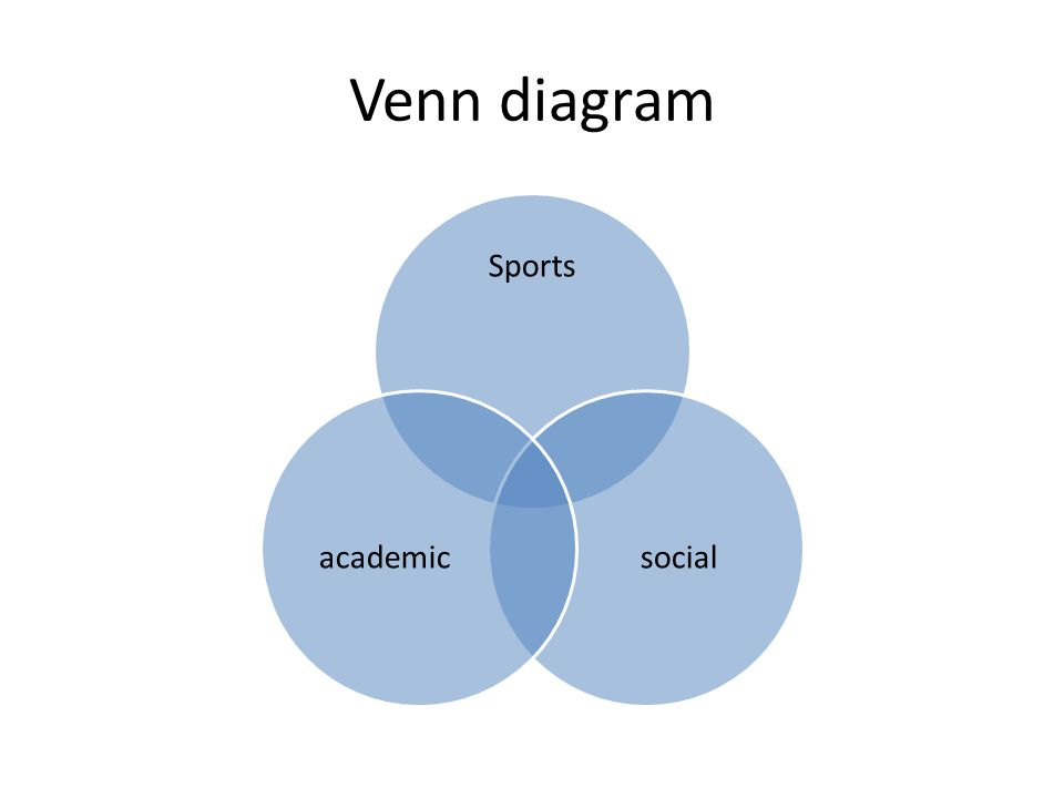 Venn diagram Sports socialacademic