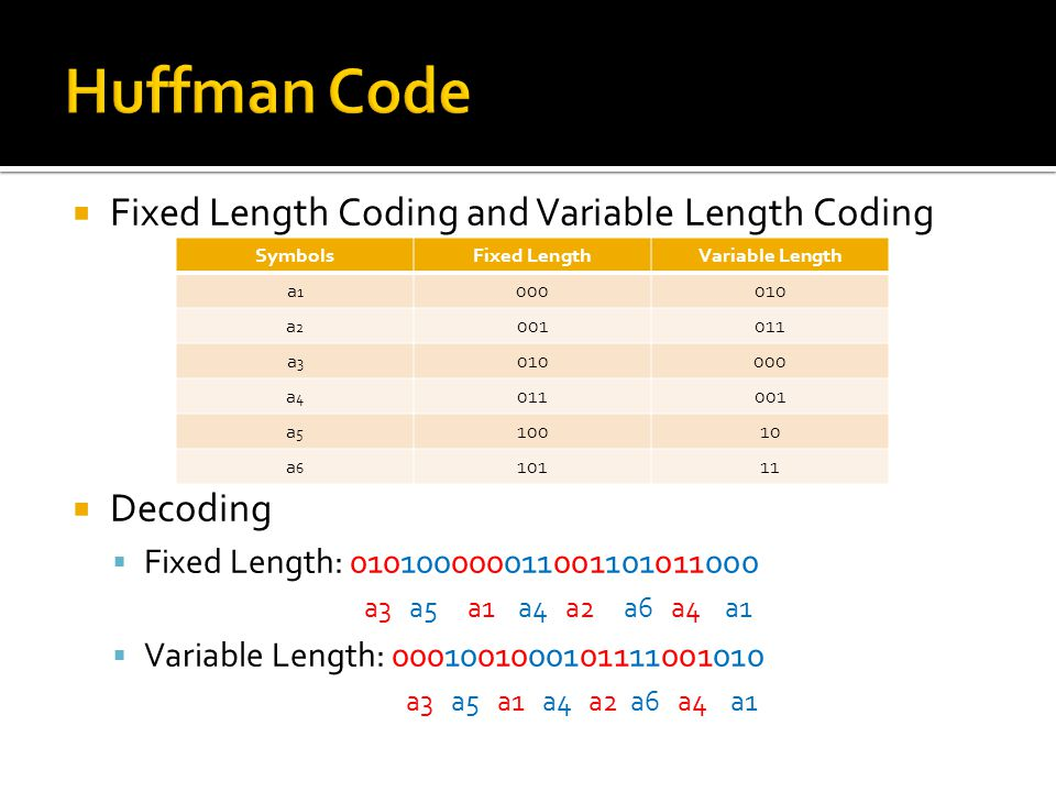  Fixed Length Coding and Variable Length Coding  Decoding  Fixed Length: 010100000011001101011000 a3 a5 a1 a4 a2 a6 a4 a1  Variable Length: 0001001000101111001010 a3 a5 a1 a4 a2 a6 a4 a1 SymbolsFixed LengthVariable Length a1a1 000010 a2a2 001011 a3a3 010000 a4a4 011001 a5a5 10010 a6a6 10111