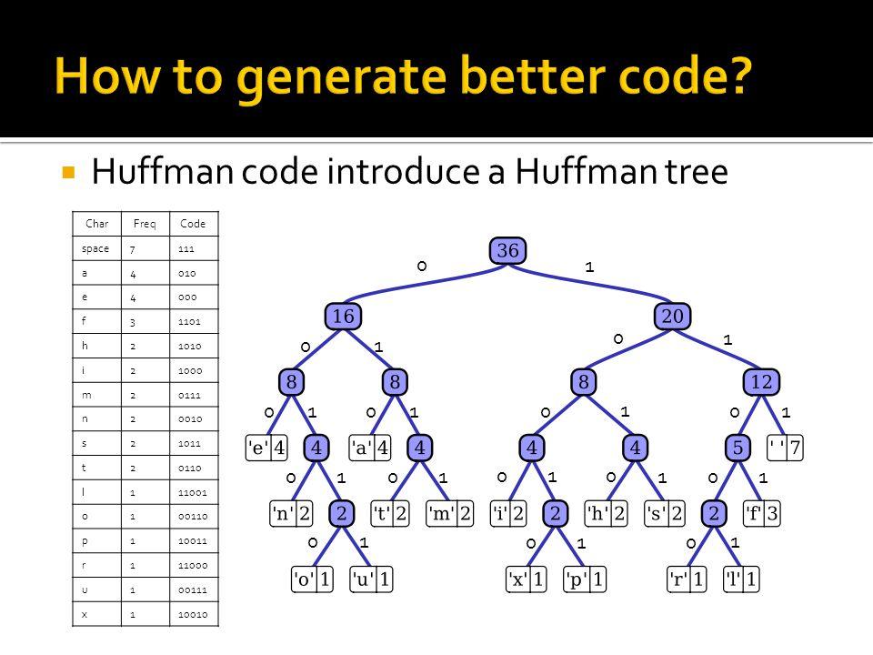  Huffman code introduce a Huffman tree CharFreqCode space7111 a4010 e4000 f31101 h21010 i21000 m20111 n20010 s21011 t20110 l111001 o100110 p110011 r1