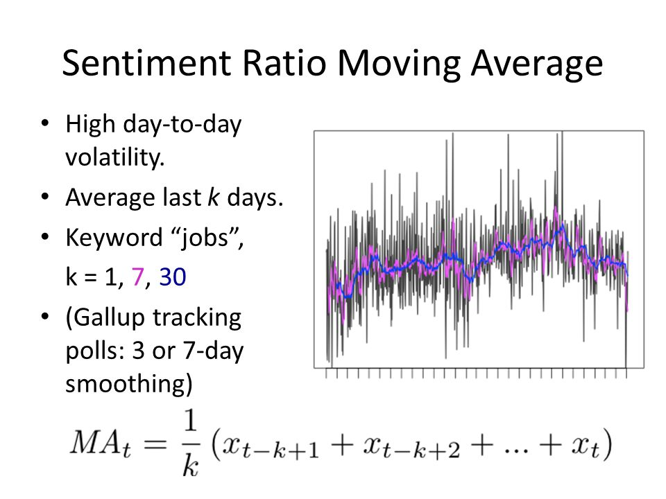 Sentiment Ratio Moving Average High day-to-day volatility.