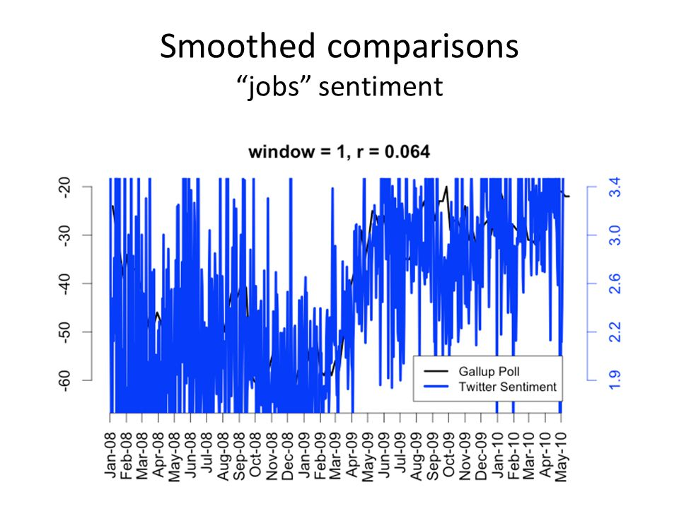 Smoothed comparisons jobs sentiment