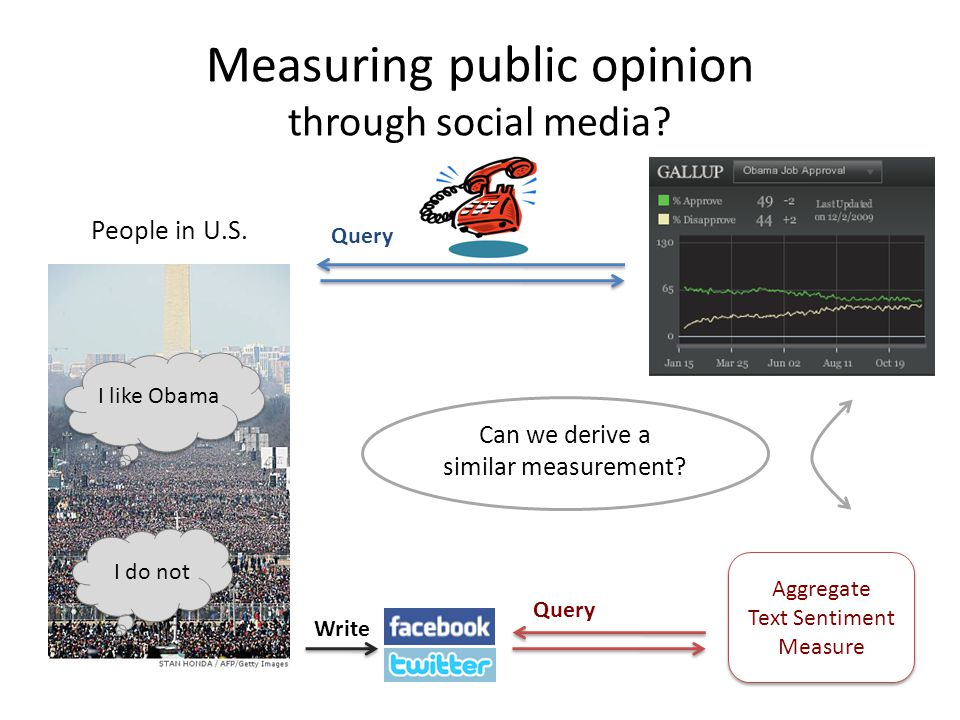People in U.S. Measuring public opinion through social media? Write Can we derive a similar measurement? Query Aggregate Text Sentiment Measure Aggreg