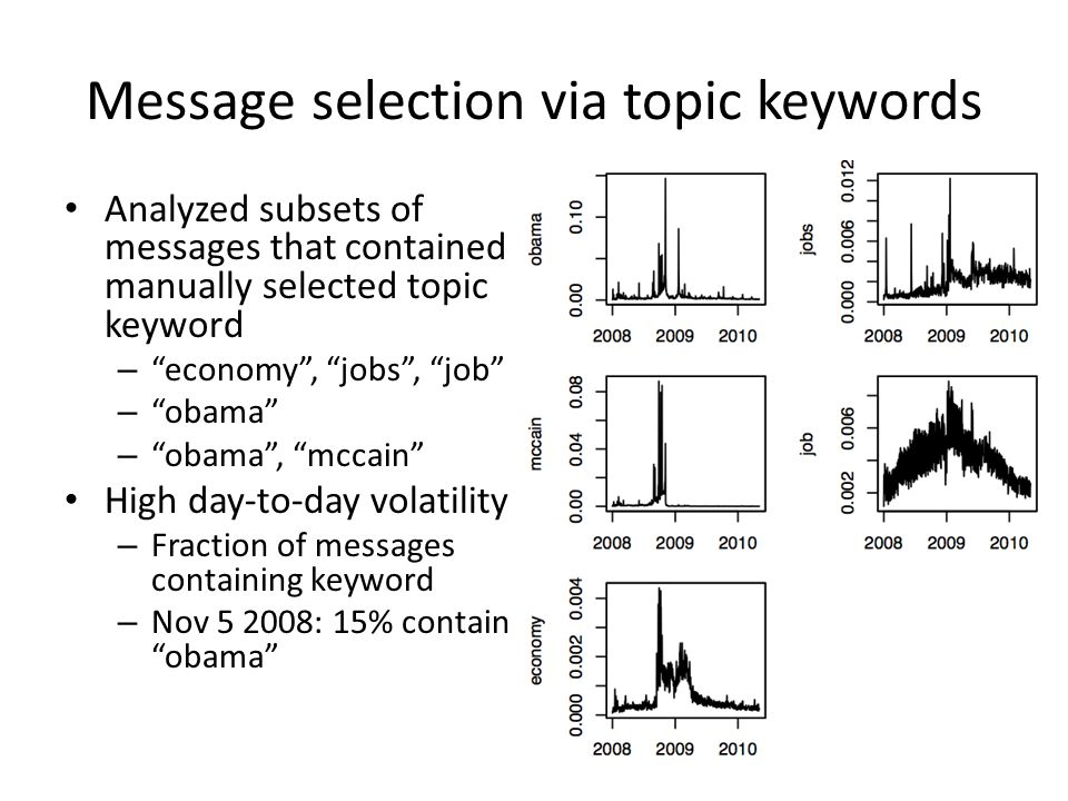 "Message selection via topic keywords Analyzed subsets of messages that contained manually selected topic keyword – ""economy"", ""jobs"", ""job"" – ""obama"""