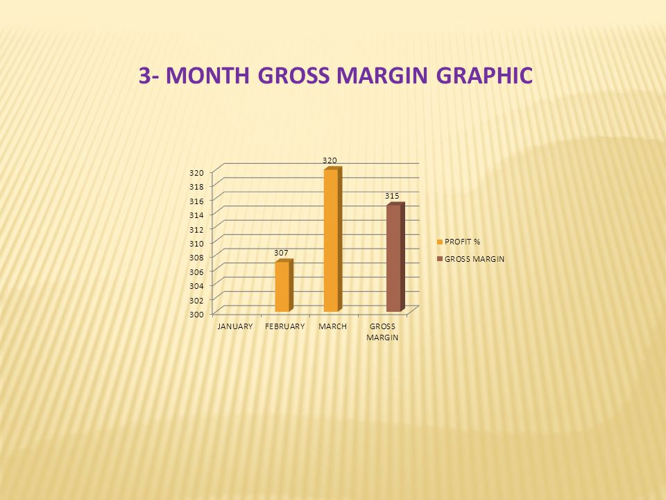 3- MONTH GROSS MARGIN GRAPHIC