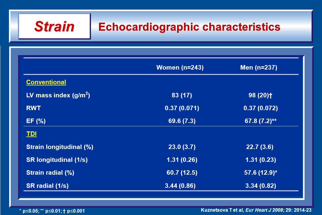Echocardiographic characteristics Women (n=243)Men (n=237) Conventional LV mass index (g/m 2 ) 83 (17) 98 (20)† RWT 0.37 (0.071) 0.37 (0.072) EF (%) 6