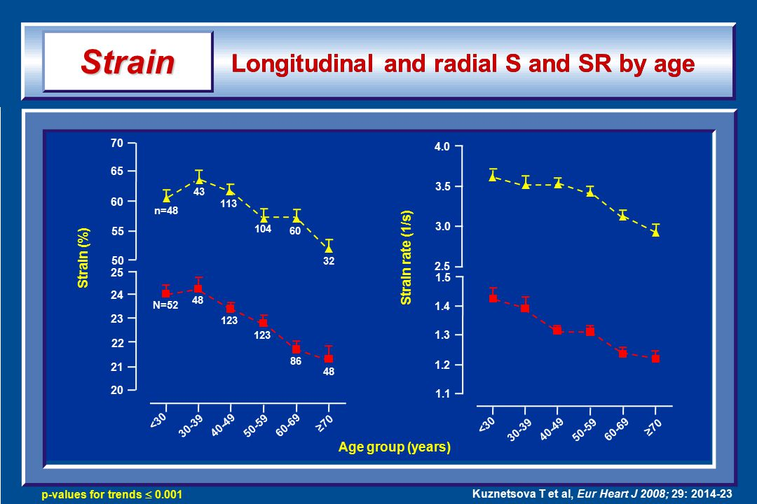 Longitudinal and radial S and SR by age Strain p-values for trends  0.001 Kuznetsova T et al, Eur Heart J 2008; 29: 2014-23 70 65 60 55 50 25 24 23 22 21 20 <30 30-39 40-49 50-59 60-69 ≥70 4.0 3.5 3.0 2.5 1.5 1.4 1.3 1.2 1.1 <30 30-39 40-49 50-59 60-69 ≥70 n=48 43 113 104 60 32 N=52 48 123 86 48 Strain (%) Strain rate (1/s) Age group (years)