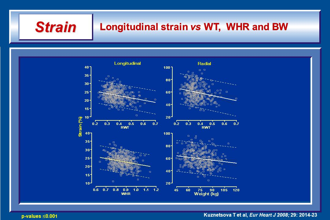 Longitudinal strain vs WT, WHR and BW Strain p-values  0.00 1 Kuznetsova T et al, Eur Heart J 2008; 29: 2014-23