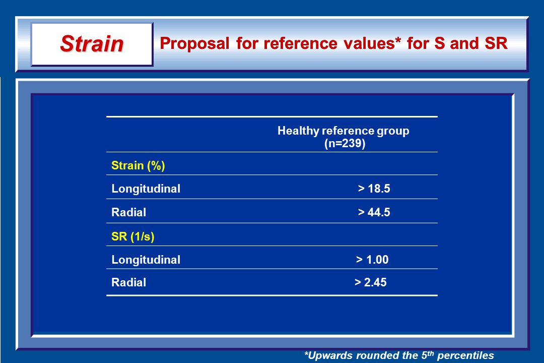 Proposal for reference values* for S and SR Healthy reference group (n=239) Strain (%) Longitudinal > 18.5 Radial > 44.5 SR (1/s) Longitudinal > 1.00 Radial> 2.45 *Upwards rounded the 5 th percentiles Strain
