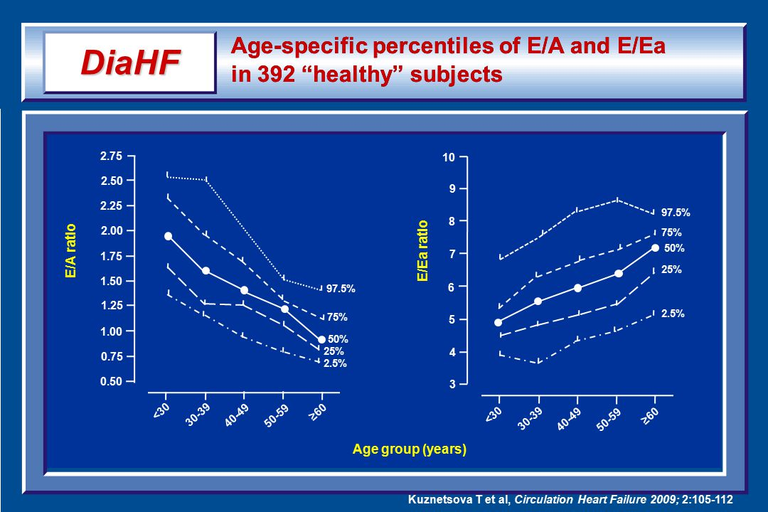 Age-specific percentiles of E/A and E/Ea in 392 healthy subjects 2.75 2.50 2.25 2.00 1.75 1.50 1.25 1.00 0.75 0.50 <3030-39 40-49 50-59 ≥60 97.5% 75% 50% 25% 2.5% <3030-39 40-49 50-59 ≥60 10 9 8 7 6 5 4 3 97.5% 75% 50% 25% 2.5% Age group (years) E/A ratio E/Ea ratio DiaHF Kuznetsova T et al, Circulation Heart Failure 2009; 2:105-112