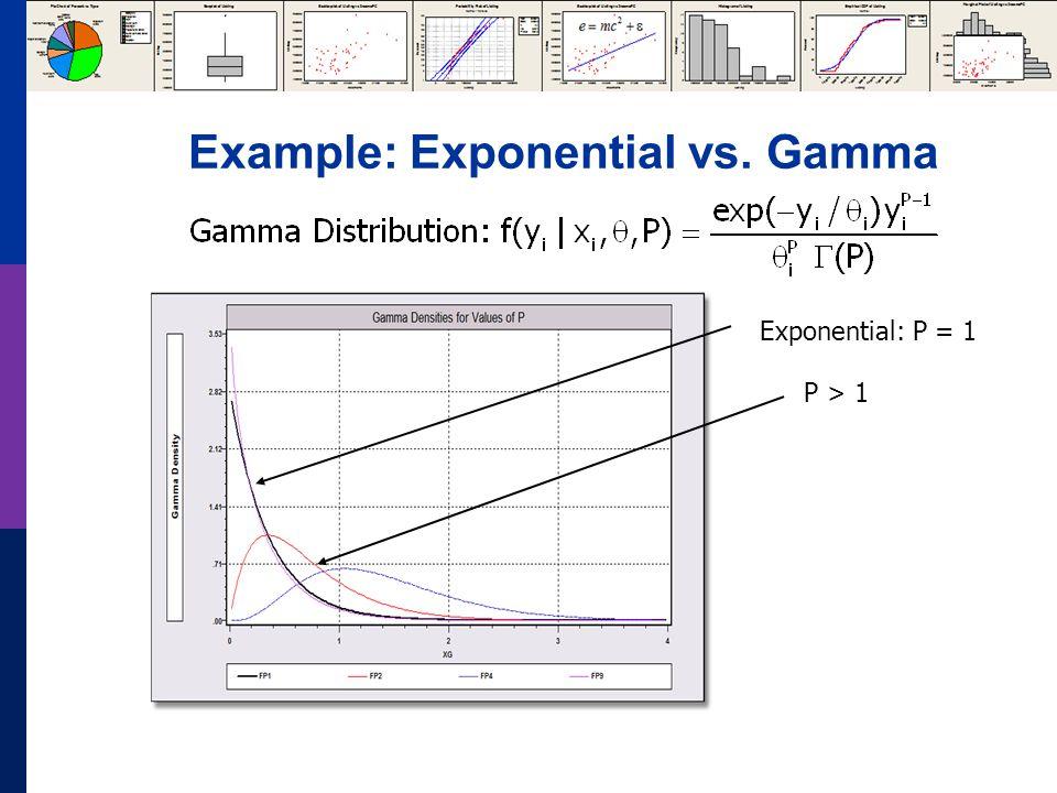 Example: Exponential vs. Gamma Exponential: P = 1 P > 1