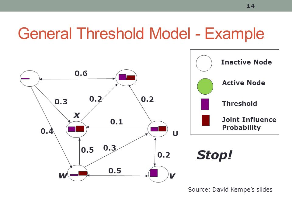 General Threshold Model - Example 14 Inactive Node Active Node Threshold Joint Influence Probability Source: David Kempe's slides v w 0.5 0.3 0.2 0.5 0.1 0.4 0.3 0.2 0.6 0.2 Stop.