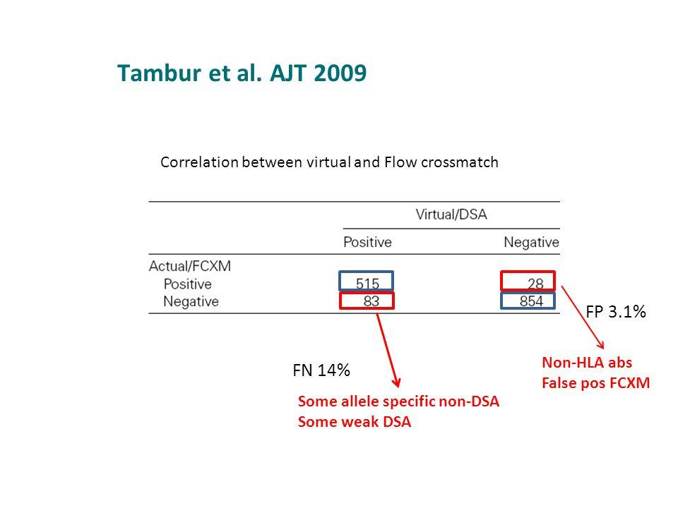 Correlation between virtual and Flow crossmatch Some allele specific non-DSA Some weak DSA FP 3.1% FN 14% Non-HLA abs False pos FCXM Tambur et al. AJT