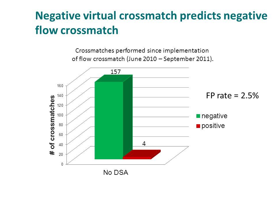 Negative virtual crossmatch predicts negative flow crossmatch Crossmatches performed since implementation of flow crossmatch (June 2010 – September 20