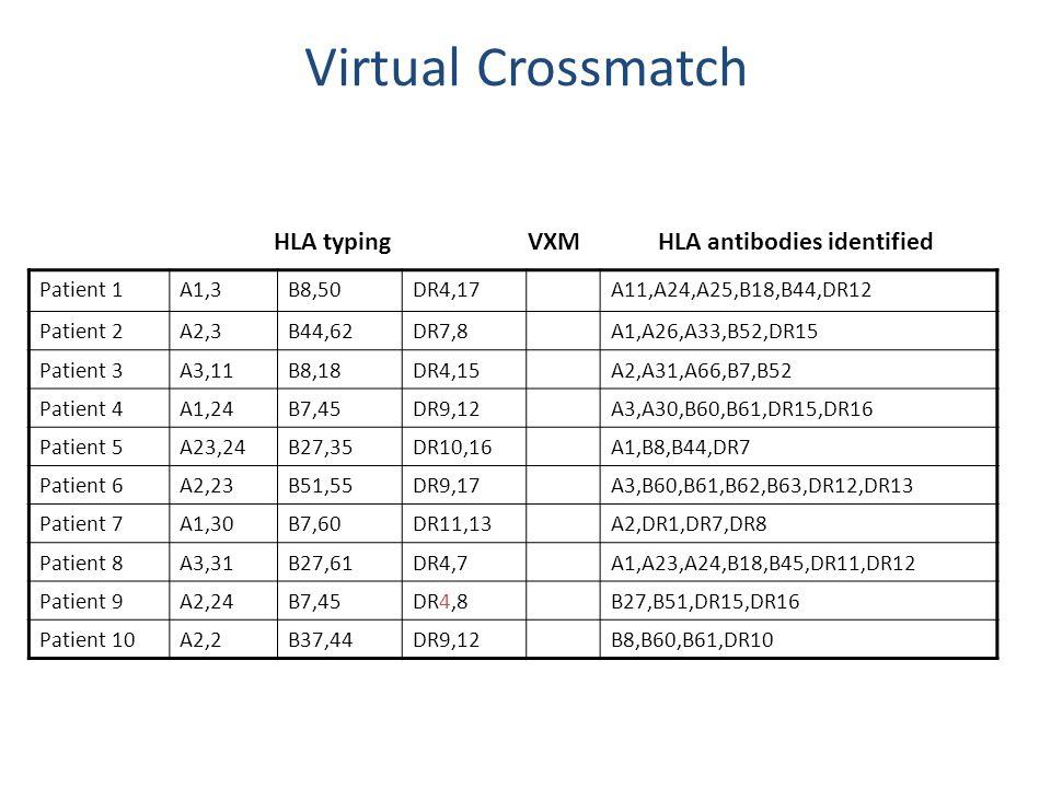 Virtual Crossmatch Patient 1A1,3B8,50DR4,17A11,A24,A25,B18,B44,DR12 Patient 2A2,3B44,62DR7,8A1,A26,A33,B52,DR15 Patient 3A3,11B8,18DR4,15A2,A31,A66,B7