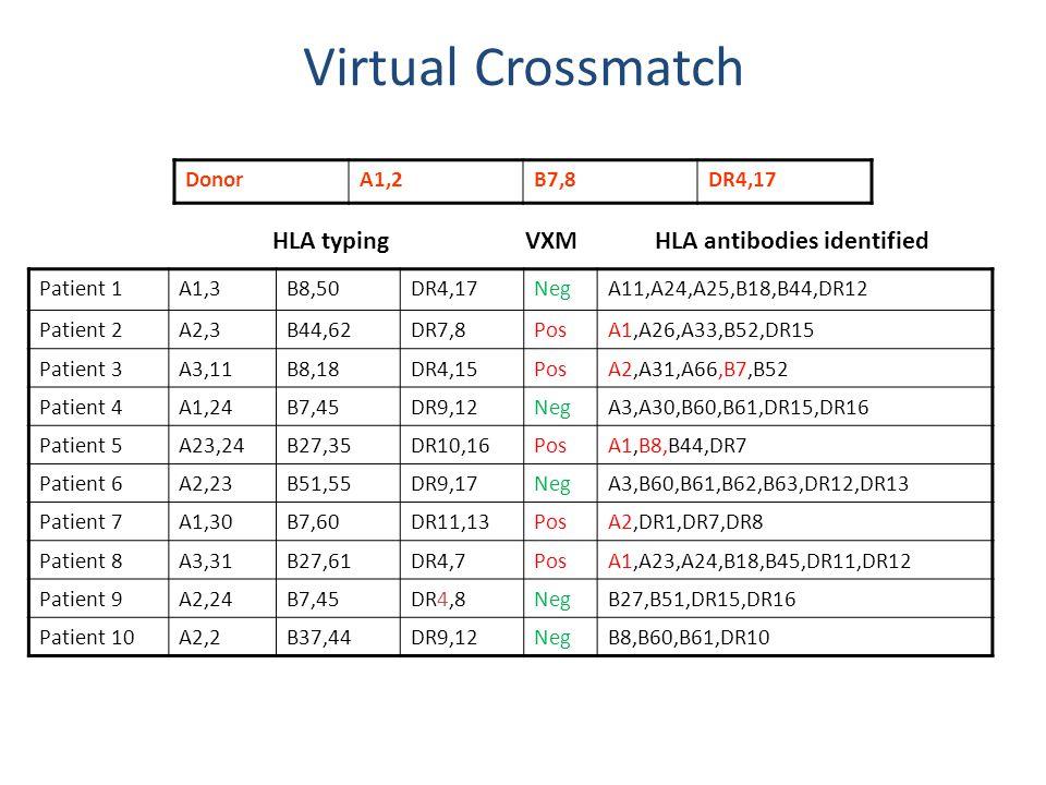 Virtual Crossmatch Patient 1A1,3B8,50DR4,17NegA11,A24,A25,B18,B44,DR12 Patient 2A2,3B44,62DR7,8PosA1,A26,A33,B52,DR15 Patient 3A3,11B8,18DR4,15PosA2,A