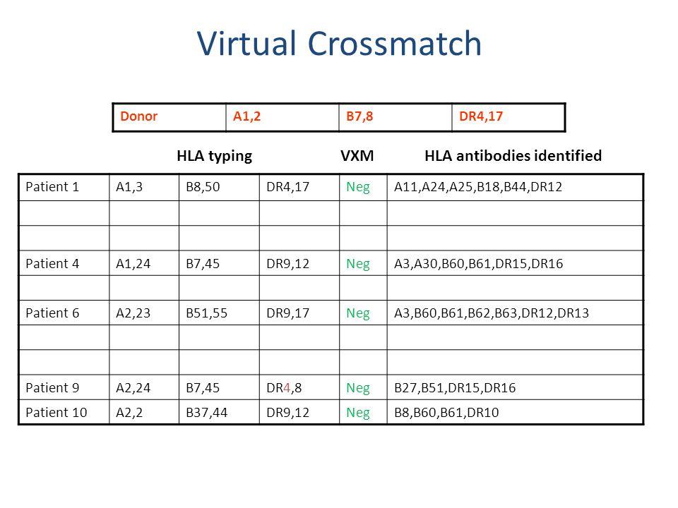 Virtual Crossmatch Patient 1A1,3B8,50DR4,17NegA11,A24,A25,B18,B44,DR12 Patient 4A1,24B7,45DR9,12NegA3,A30,B60,B61,DR15,DR16 Patient 6A2,23B51,55DR9,17