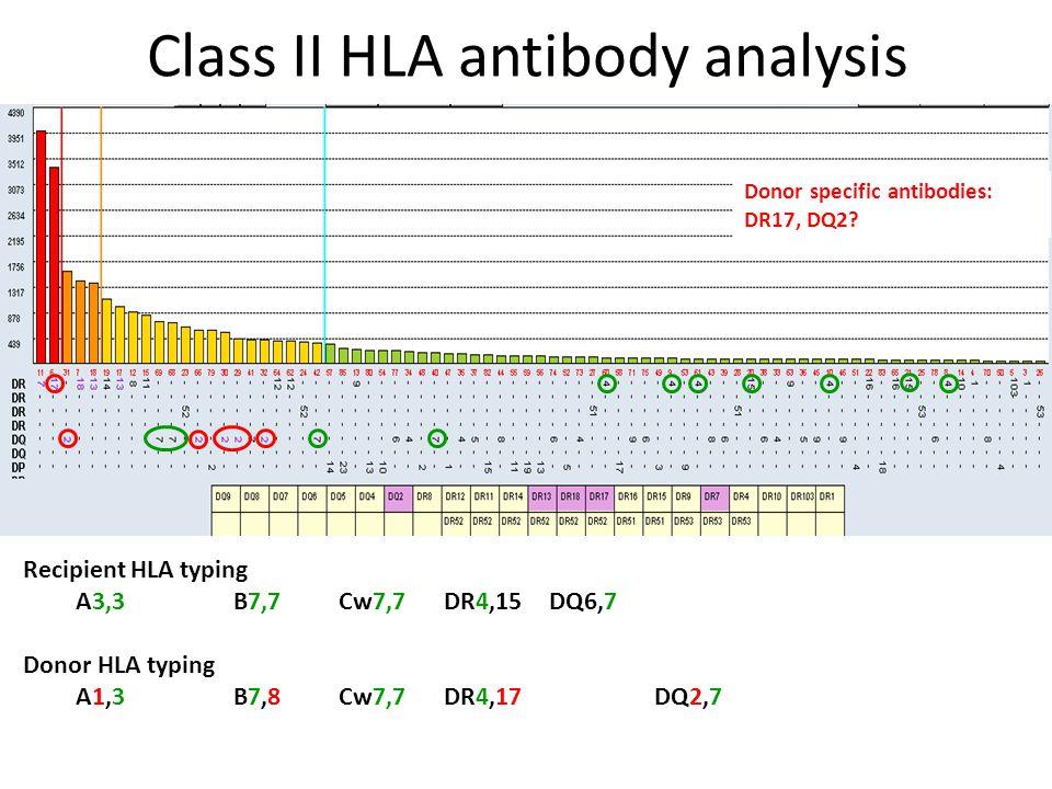 Class II HLA antibody analysis Recipient HLA typing A3,3 B7,7 Cw7,7 DR4,15 DQ6,7 Donor HLA typing A1,3 B7,8 Cw7,7DR4,17DQ2,7 Donor specific antibodies