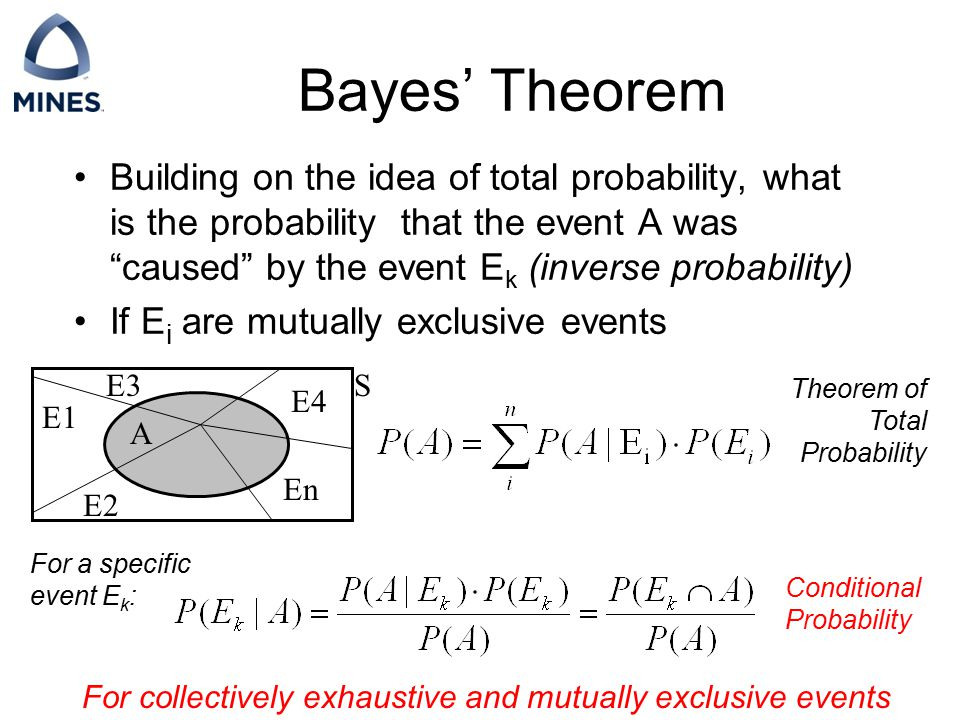 Bayes' Theorem Building on the idea of total probability, what is the probability that the event A was caused by the event E k (inverse probability) If E i are mutually exclusive events Theorem of Total Probability Conditional Probability For collectively exhaustive and mutually exclusive events A E1 E2 E3 For a specific event E k : S E4 En