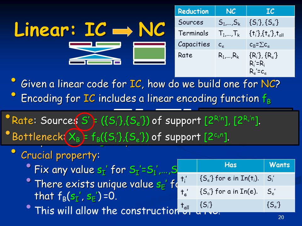 20 Given a linear code for IC, how do we build one for NC? Given a linear code for IC, how do we build one for NC? Encoding for IC includes a linear e