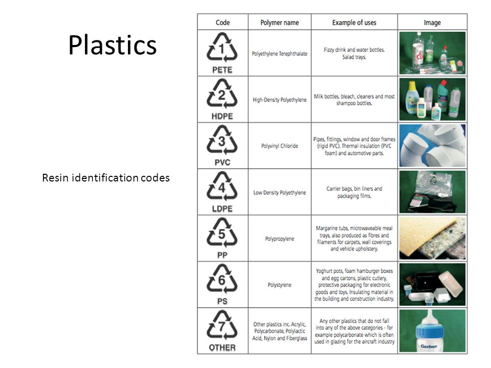 Plastics Resin identification codes