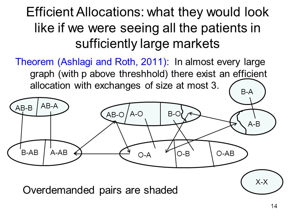 Efficient Allocations: what they would look like if we were seeing all the patients in sufficiently large markets Theorem (Ashlagi and Roth, 2011): In almost every large graph (with p above threshhold) there exist an efficient allocation with exchanges of size at most 3.