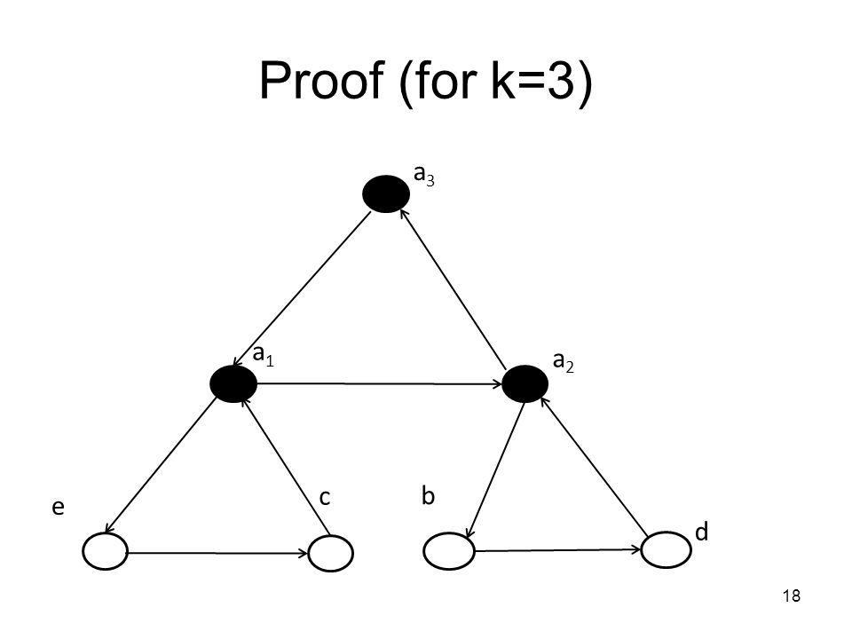 Proof (for k=3) 18 a3a3 a2a2 c d a1a1 e b